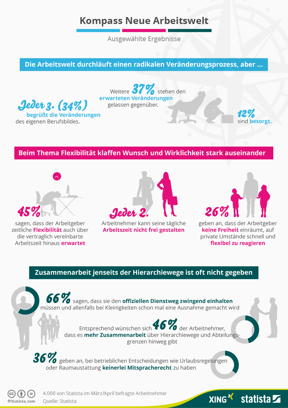 Infografik_Grosse_XING-Arbeitnehmerstudie_2015