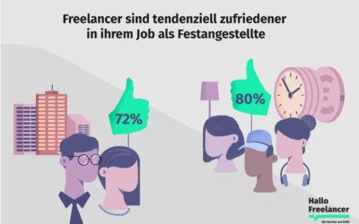 Jeder zweite Angestellte in Deutschland kann sich vorstellen als Freelancer zu arbeiten
