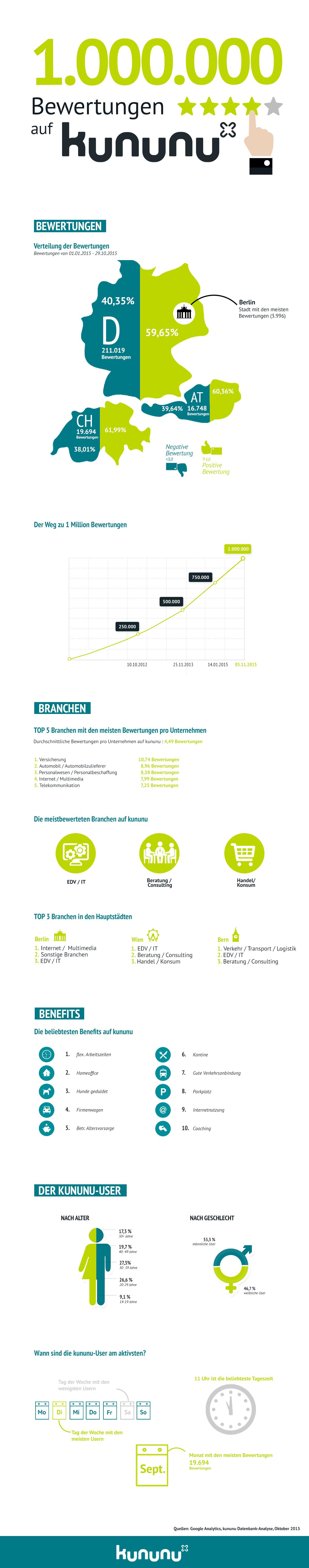 2015_11_06_Infografik_1000000_Bewertungen