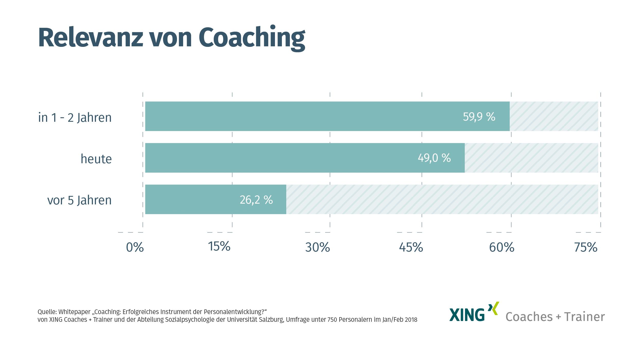 """Whitepaper """"Coaching: Erfolgreiches Instrument der Personalentwicklung\"""