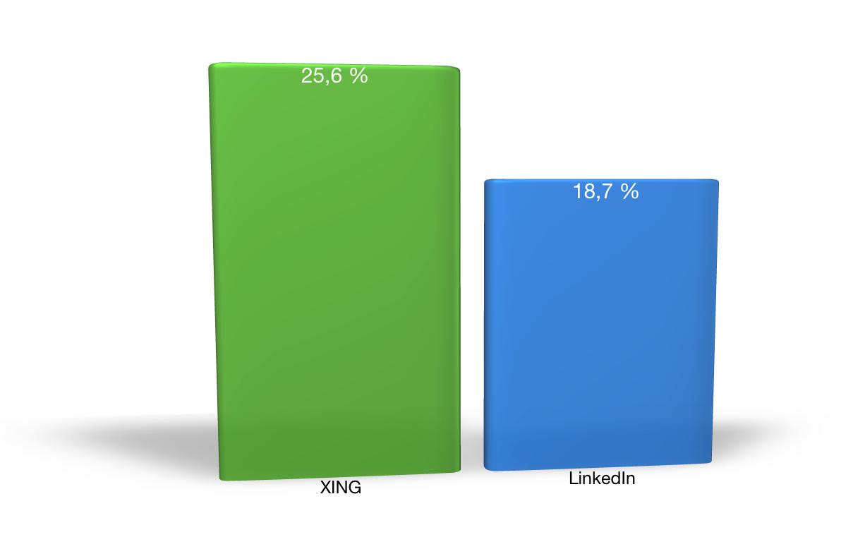 Challenge Linkedin Vs Xing Zahlen Daten Und Fakten