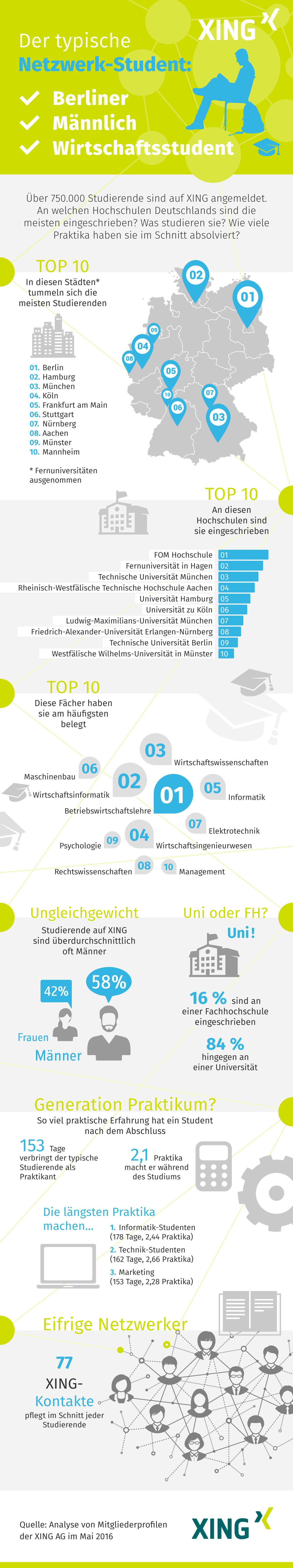 XING_Campus_Infografik